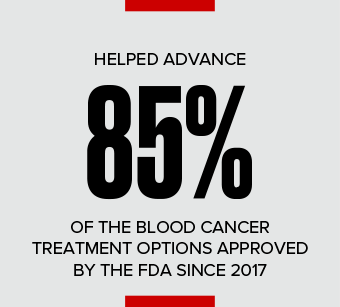 Helped Fund 15 Treatment Approvals for Patients in 2017
