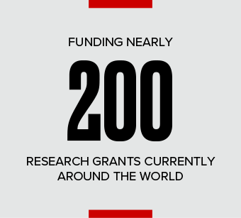 Funding over 250+ Research Grants Currently Around the World