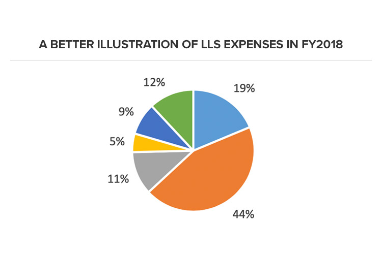 A Better Illustration of LLS Expenses in FY2018