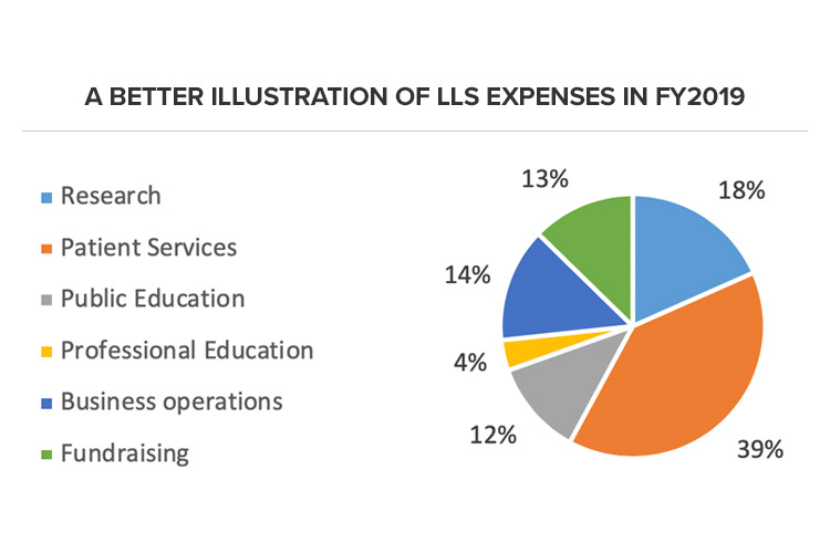 A Better Illustration of LLS Expenses in FY2019